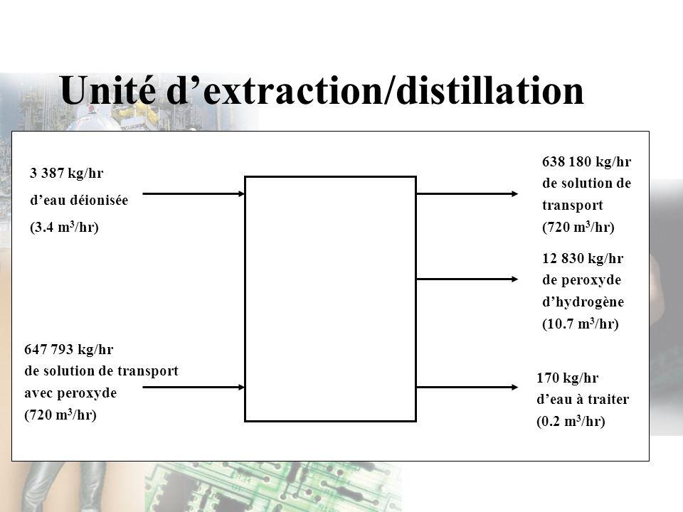 Unité d'extraction/distillation