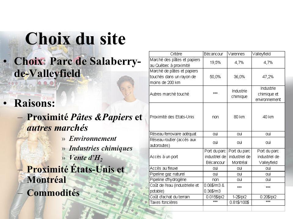 Choix du site Choix: Parc de Salaberry-de-Valleyfield Raisons: