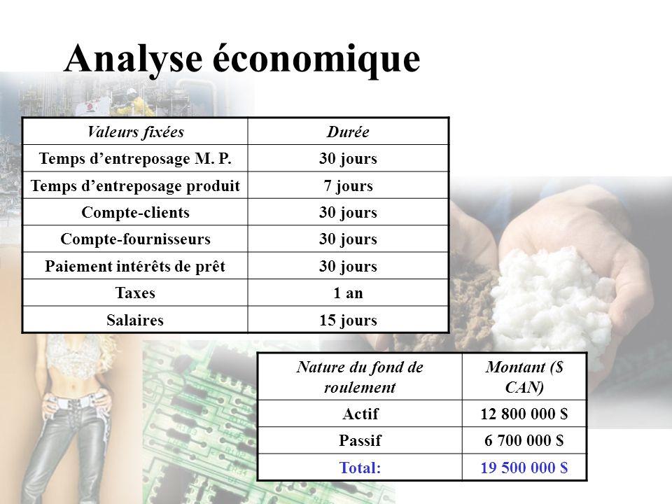 Analyse économique Valeurs fixées Durée Temps d'entreposage M. P.