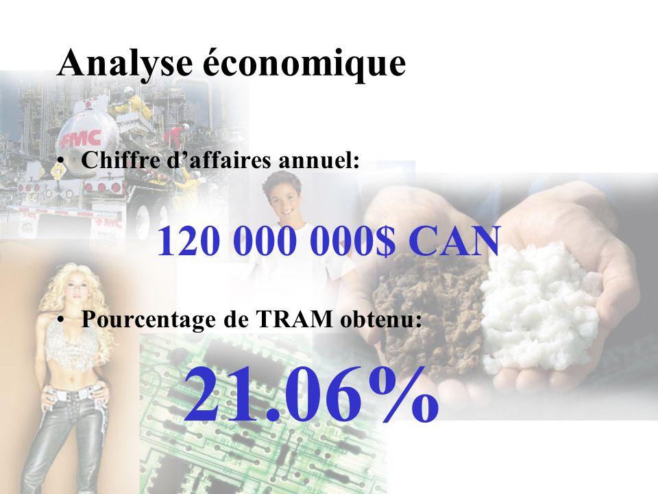 21.06% 120 000 000$ CAN Analyse économique Chiffre d'affaires annuel:
