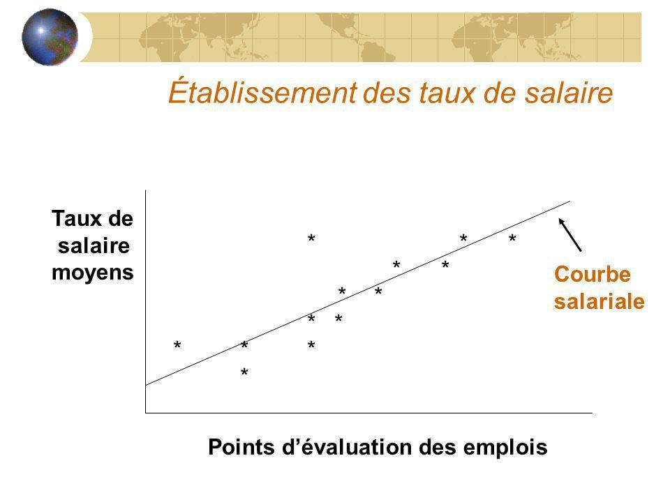 Établissement des taux de salaire