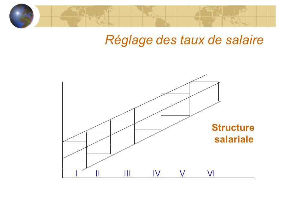 Réglage des taux de salaire