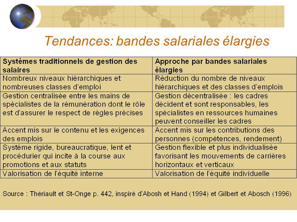 Tendances: bandes salariales élargies