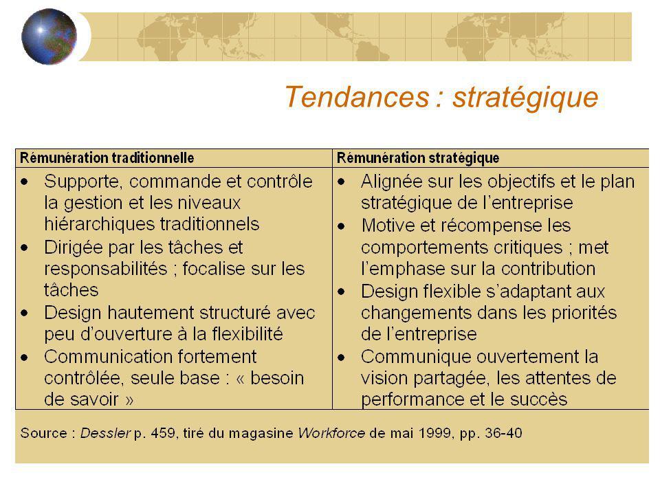 Tendances : stratégique