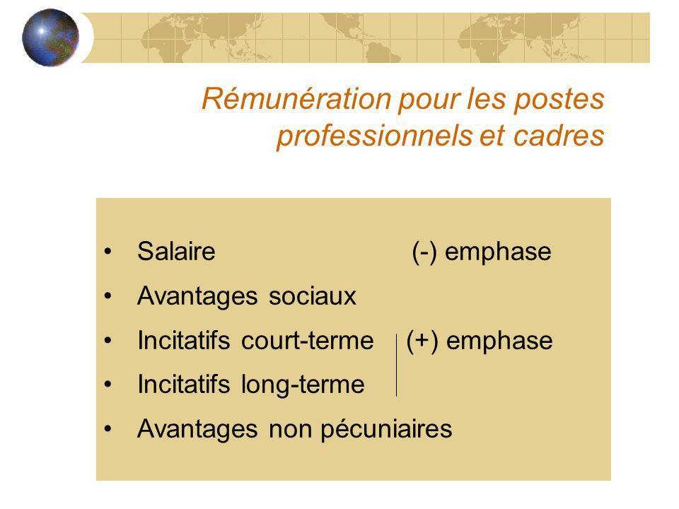 Rémunération pour les postes professionnels et cadres