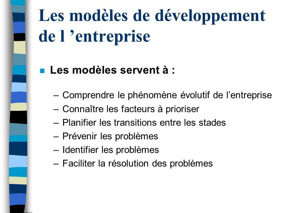 Les modèles de développement de l 'entreprise