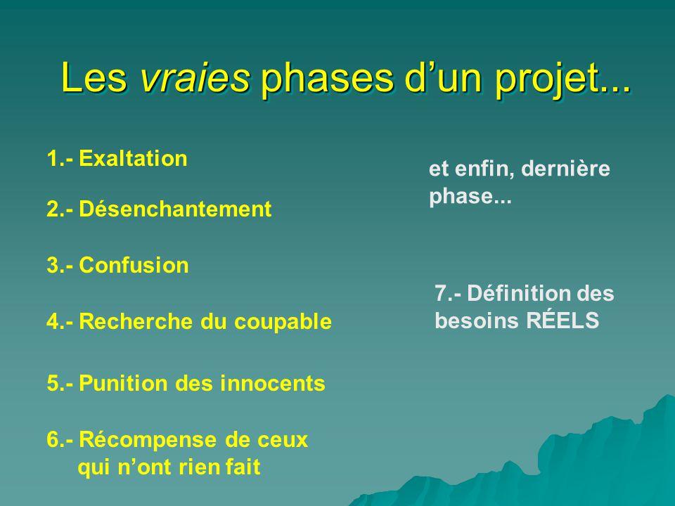 Les vraies phases d'un projet...