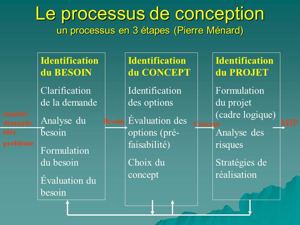 Le processus de conception un processus en 3 étapes (Pierre Ménard)