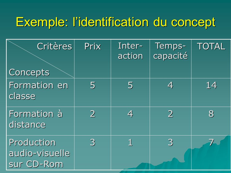 Exemple: l'identification du concept