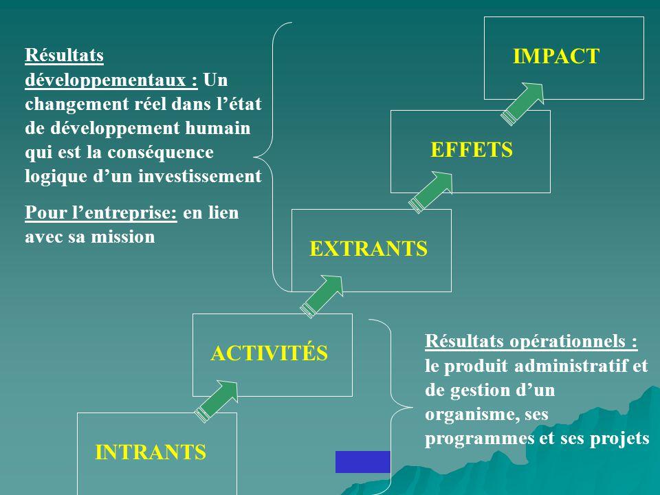 IMPACT EFFETS EXTRANTS ACTIVITÉS INTRANTS