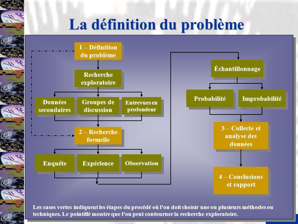 La définition du problème