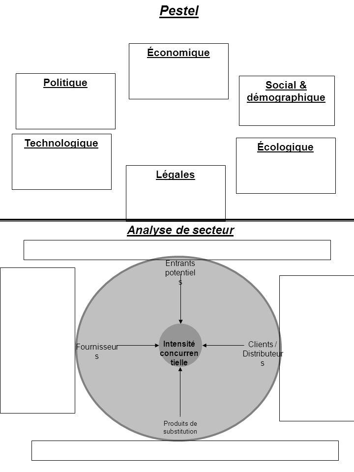 Social & démographique