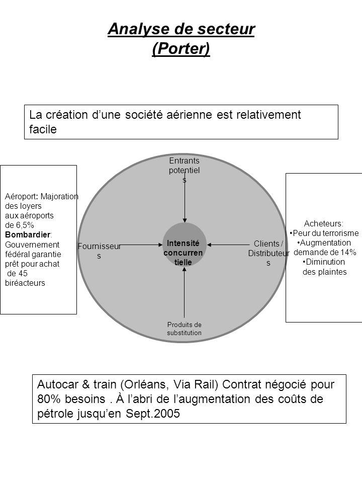 Analyse de secteur (Porter)