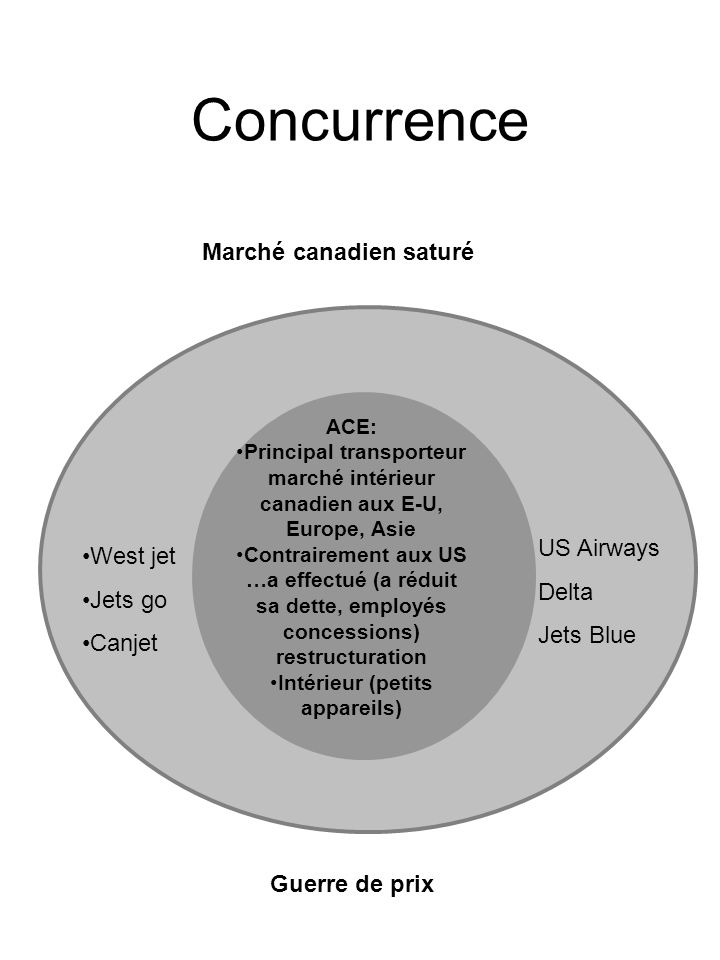 Concurrence Marché canadien saturé US Airways West jet Delta Jets go