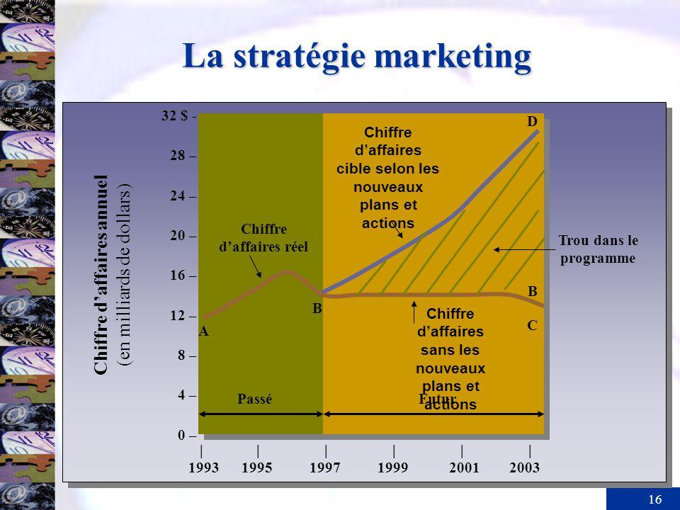 La stratégie marketing