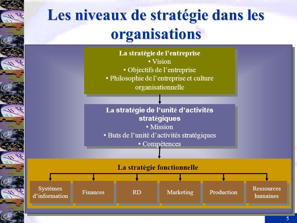Les niveaux de stratégie dans les organisations