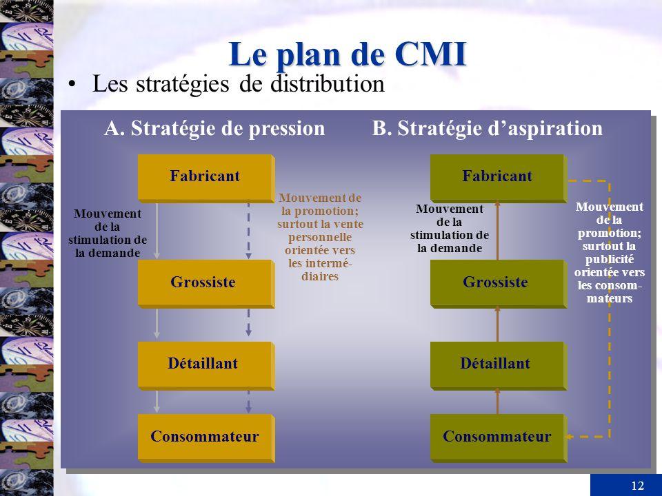 Le plan de CMI Les stratégies de distribution A. Stratégie de pression