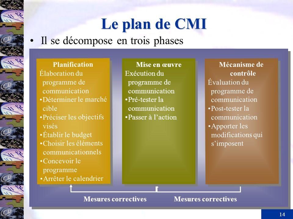 Le plan de CMI Il se décompose en trois phases Planification