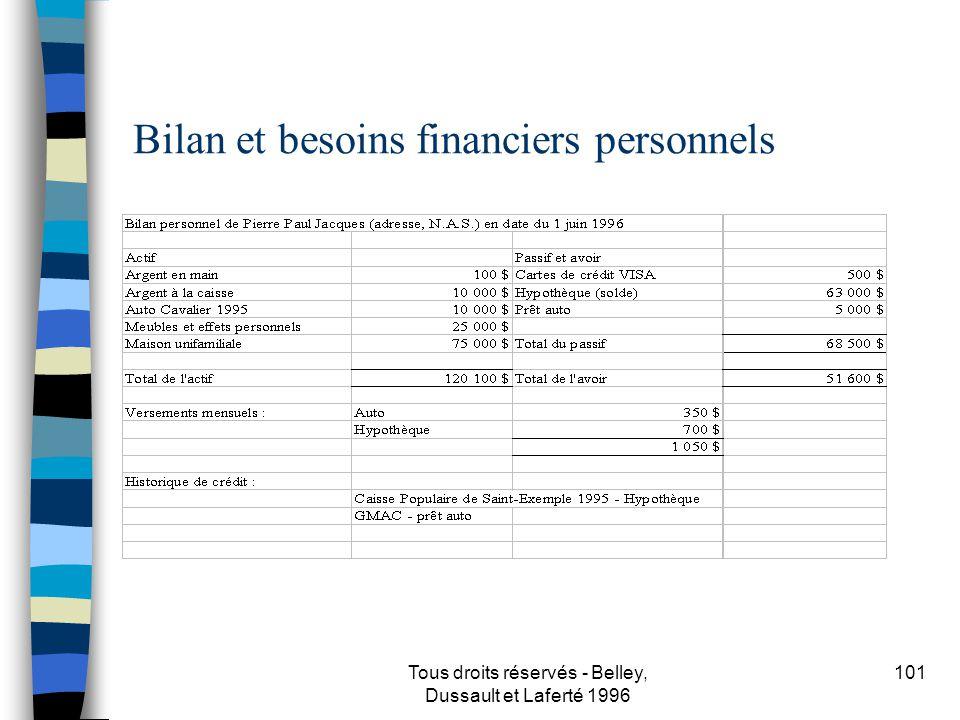 Bilan et besoins financiers personnels