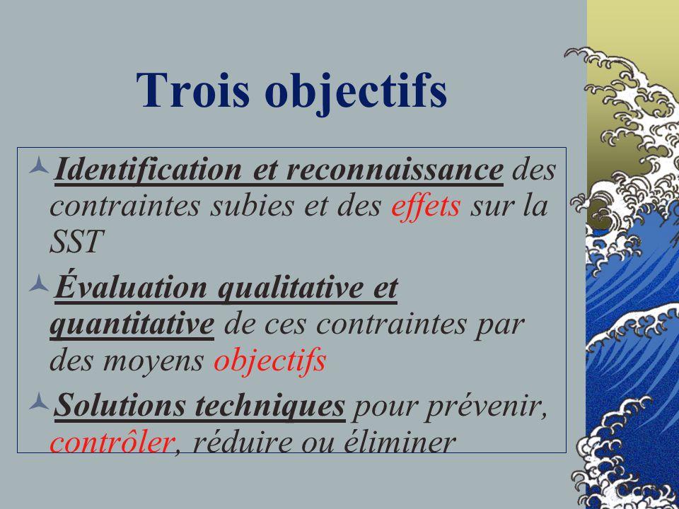 Trois objectifs Identification et reconnaissance des contraintes subies et des effets sur la SST.