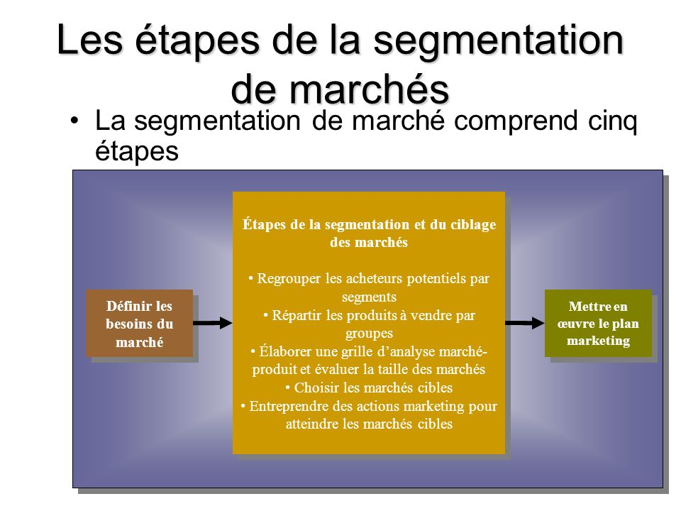 Les étapes de la segmentation de marchés