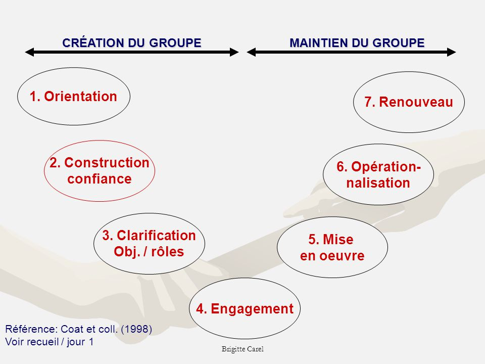 1. Orientation 7. Renouveau 2. Construction 6. Opération- confiance