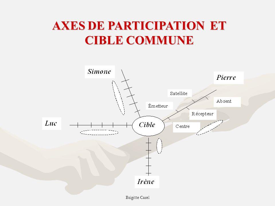 AXES DE PARTICIPATION ET CIBLE COMMUNE