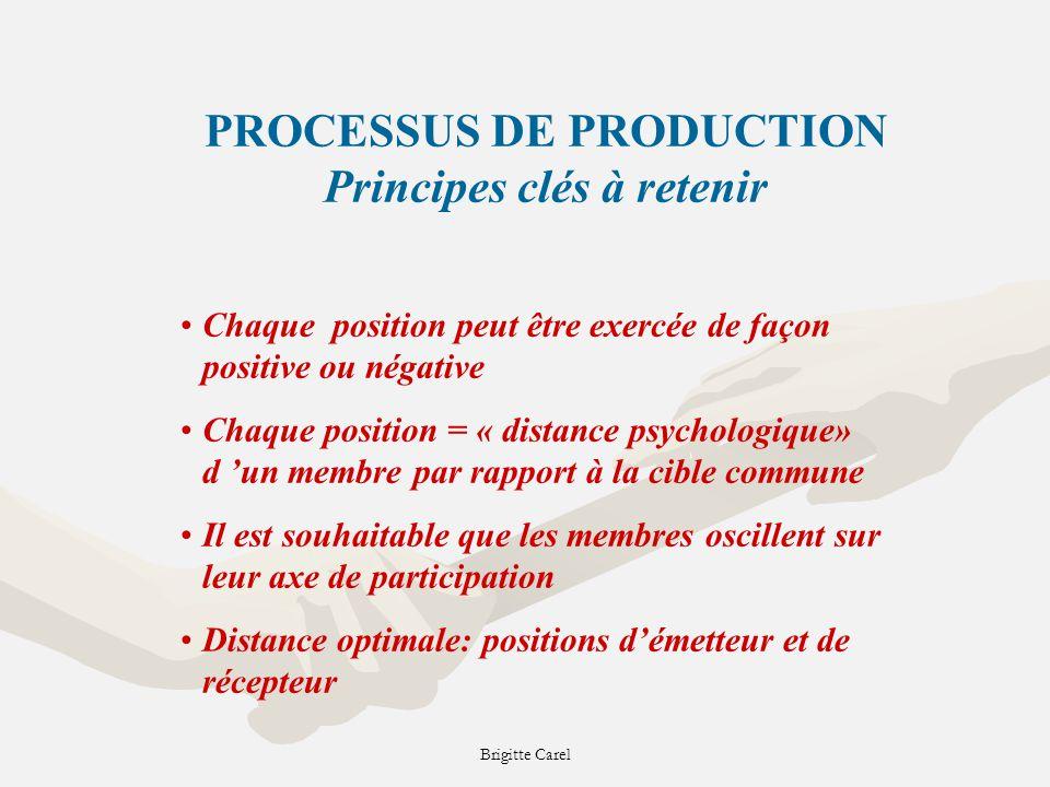 PROCESSUS DE PRODUCTION Principes clés à retenir