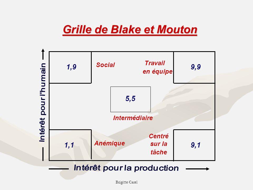 Grille de Blake et Mouton