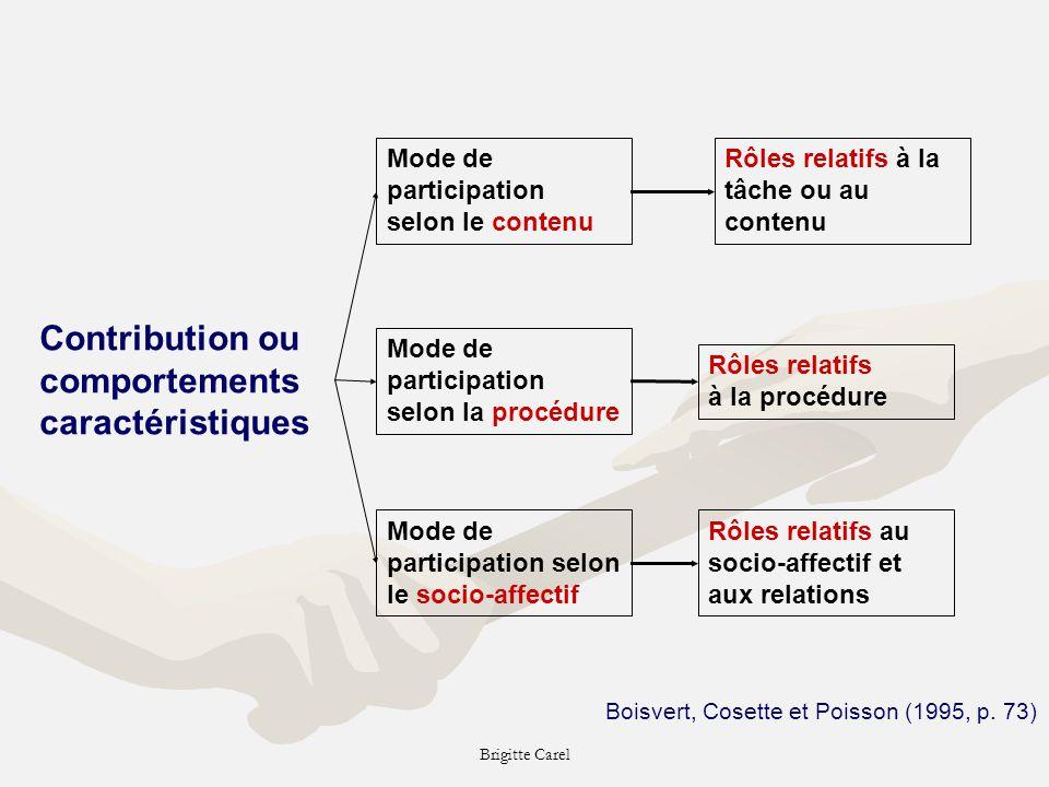 Contribution ou comportements caractéristiques