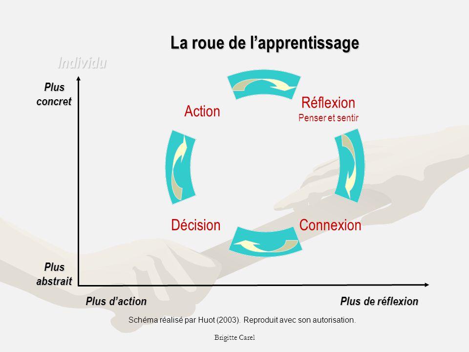 La roue de l'apprentissage