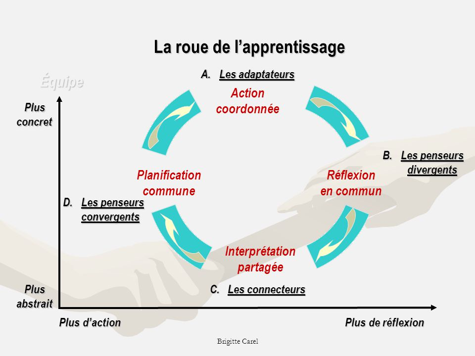 La roue de l'apprentissage Les penseurs divergents