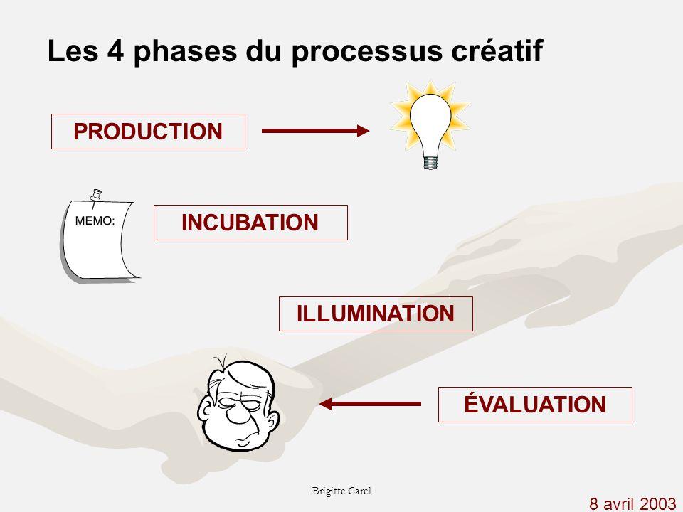 Les 4 phases du processus créatif