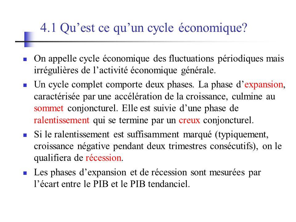 4.1 Qu'est ce qu'un cycle économique