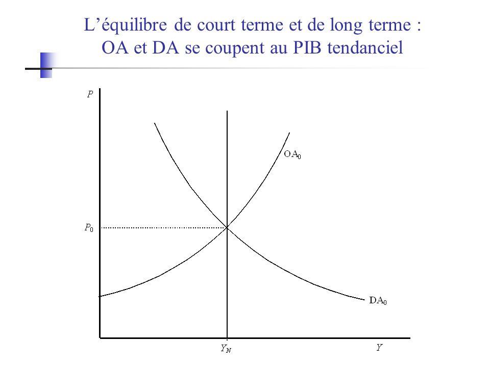 L'équilibre de court terme et de long terme : OA et DA se coupent au PIB tendanciel