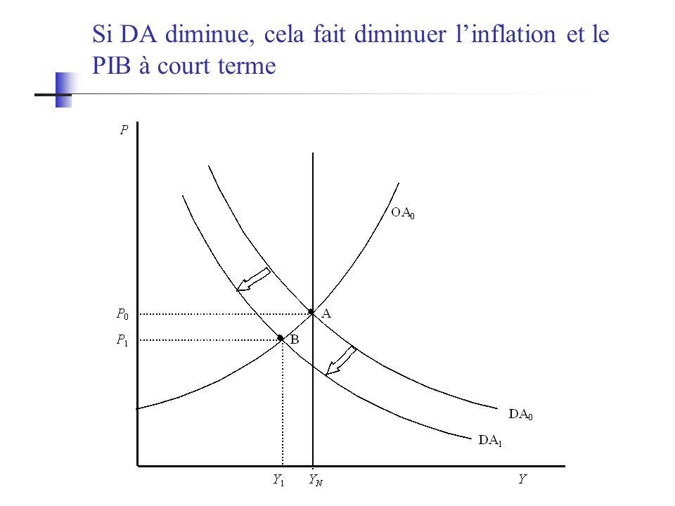 Si DA diminue, cela fait diminuer l'inflation et le PIB à court terme