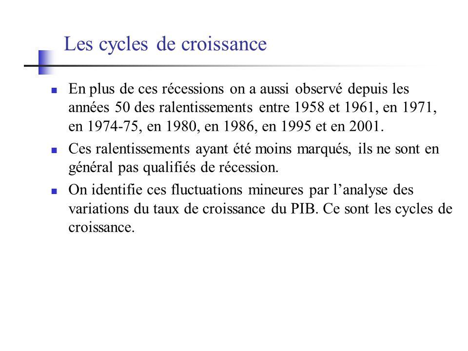 Les cycles de croissance