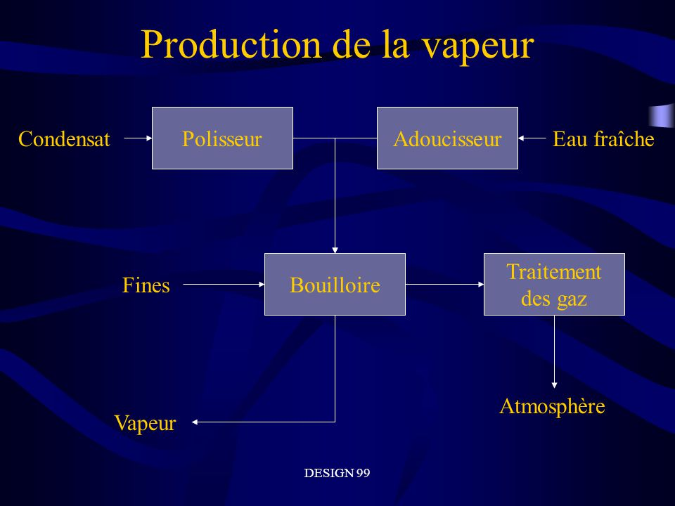 Production de la vapeur