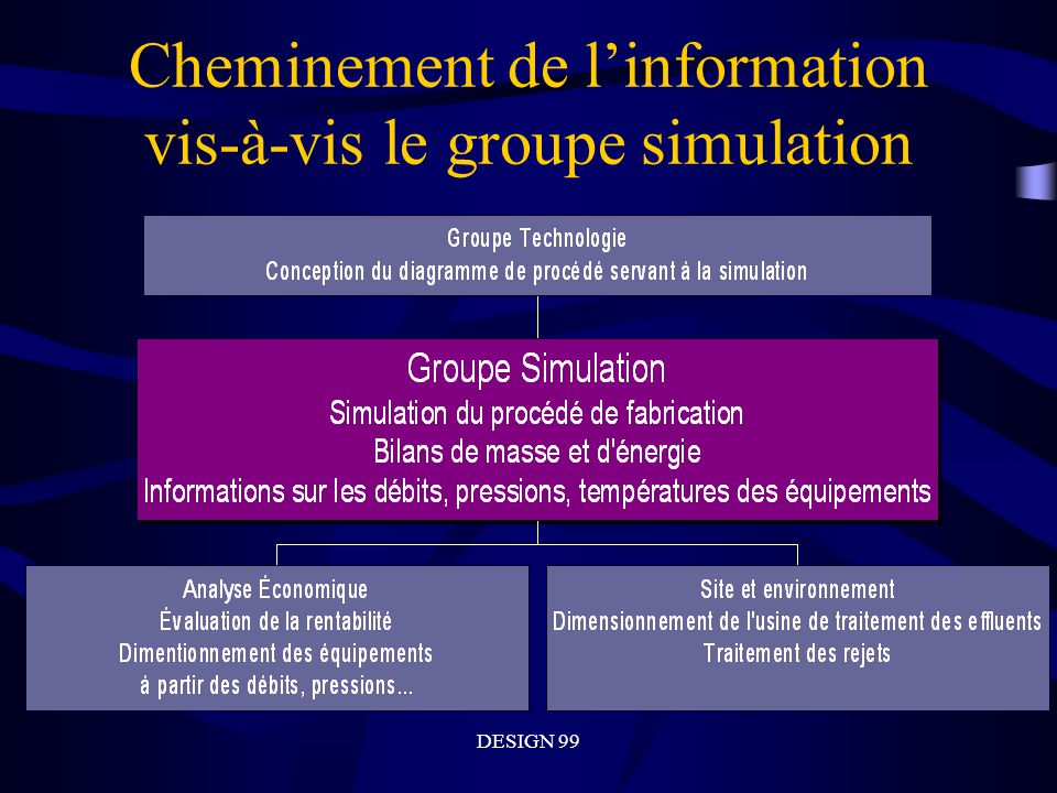 Cheminement de l'information vis-à-vis le groupe simulation