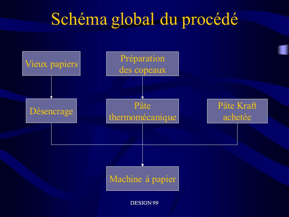 Schéma global du procédé