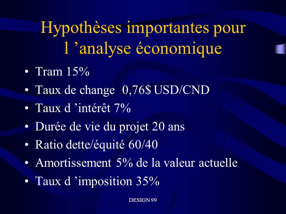 Hypothèses importantes pour l 'analyse économique