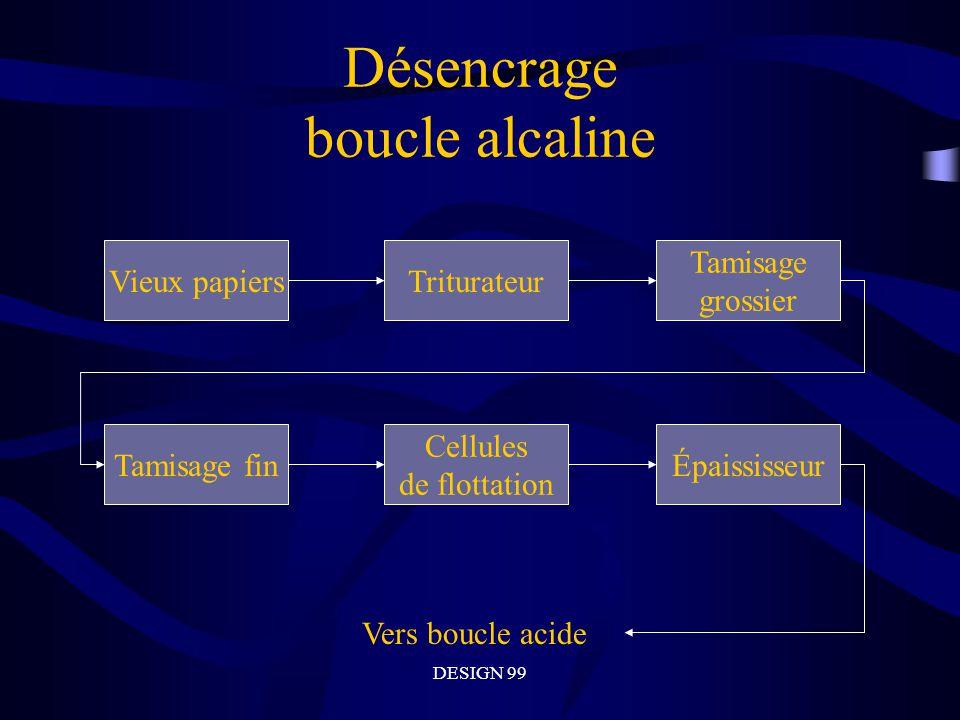 Désencrage boucle alcaline