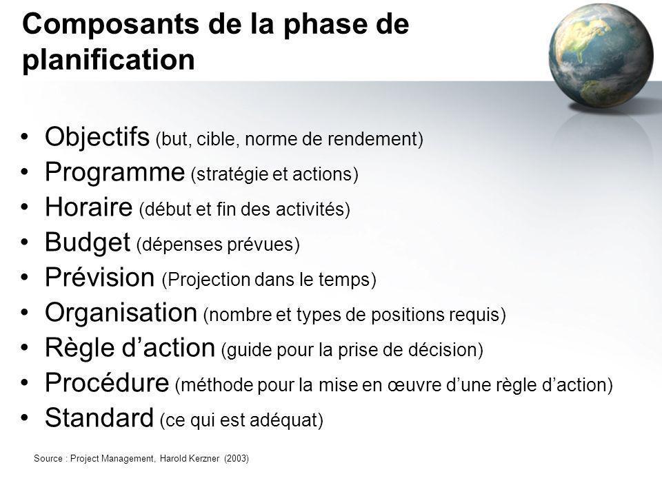 Composants de la phase de planification