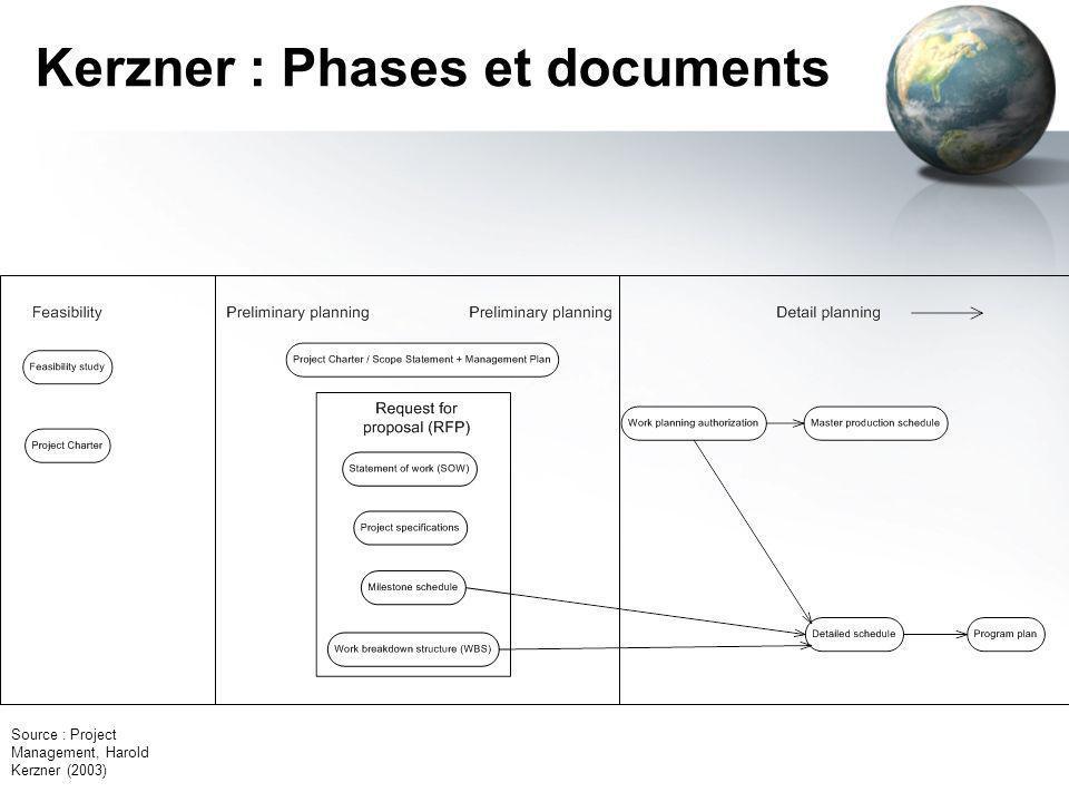 Kerzner : Phases et documents