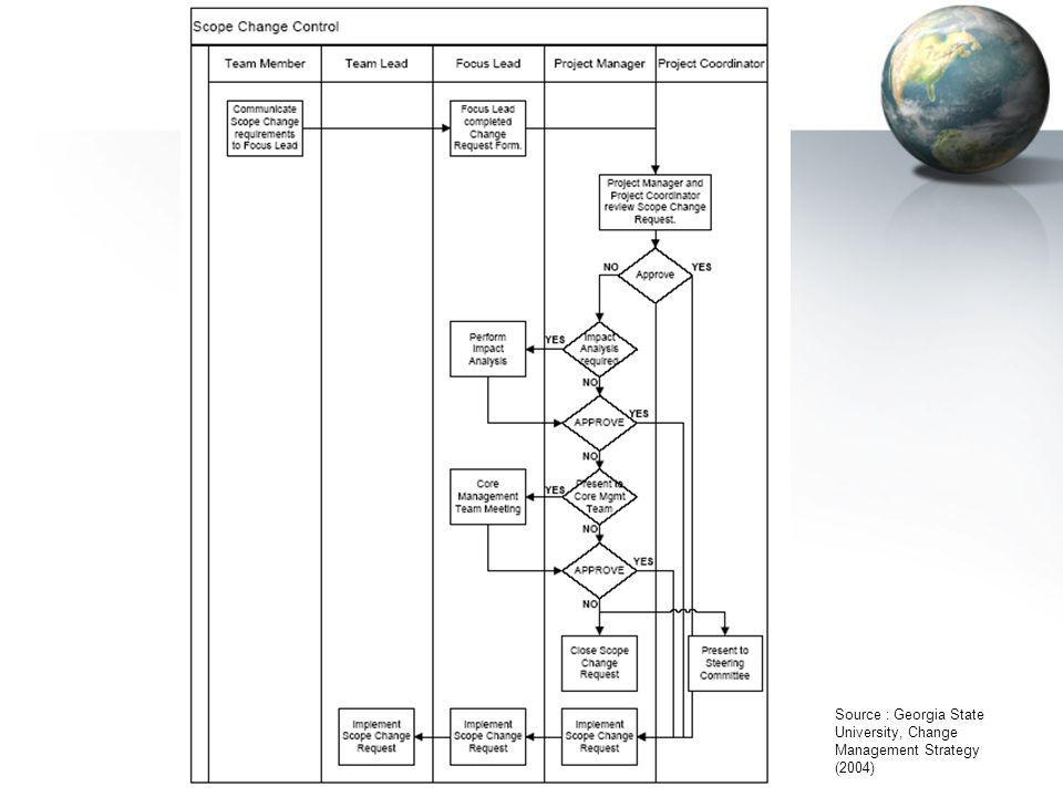 Source : Georgia State University, Change Management Strategy (2004)
