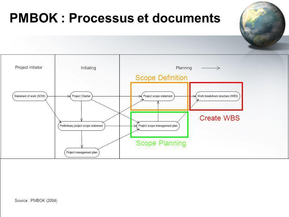 PMBOK : Processus et documents