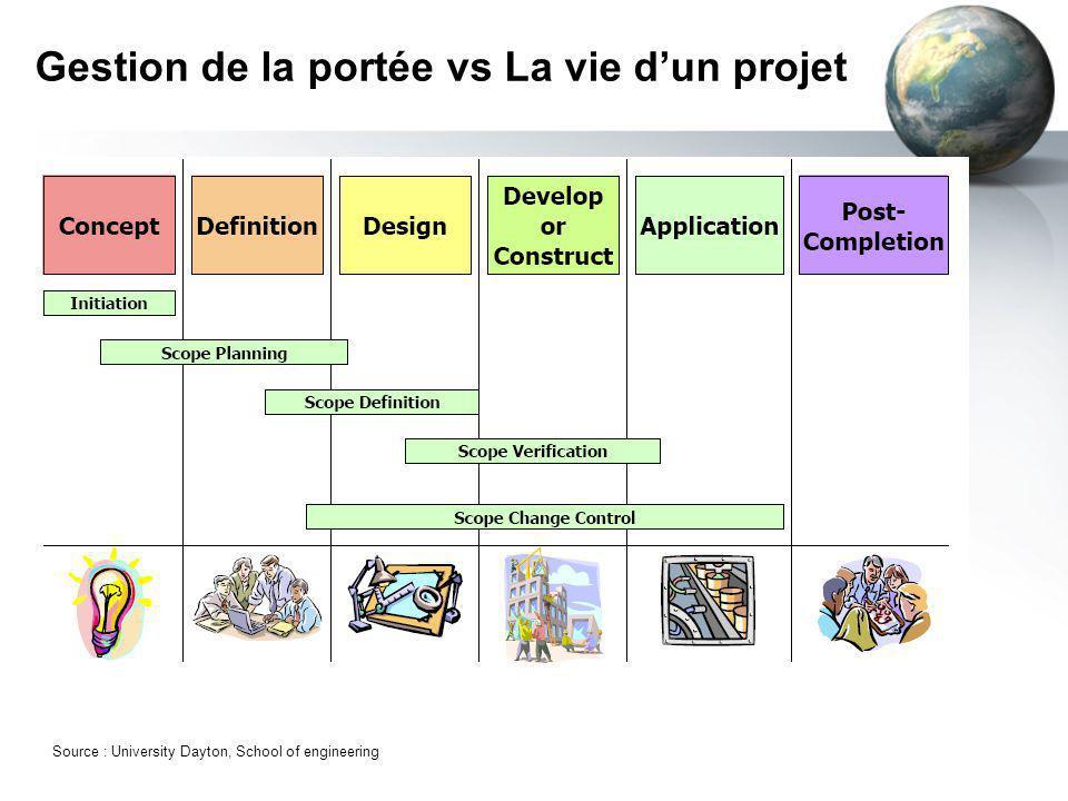 Gestion de la portée vs La vie d'un projet