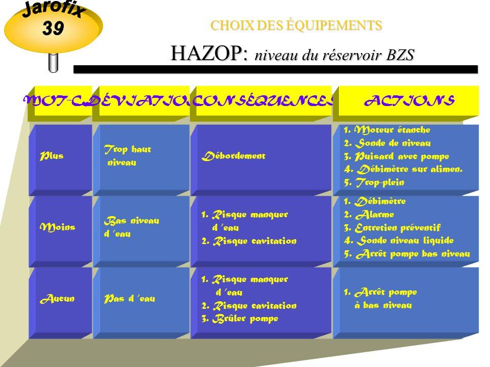 HAZOP: niveau du réservoir BZS