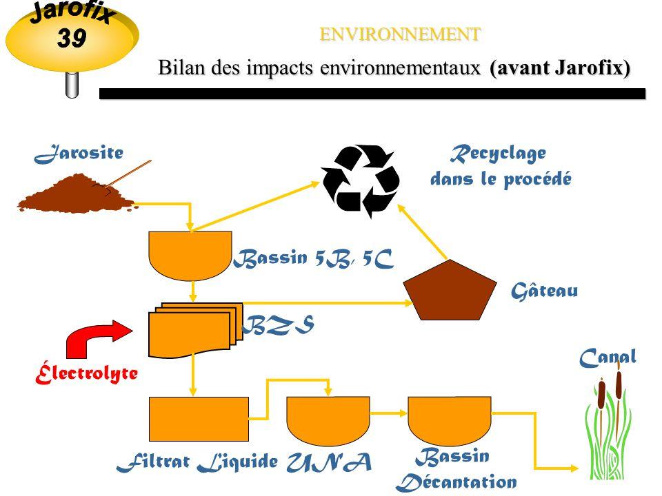 Bilan des impacts environnementaux (avant Jarofix)