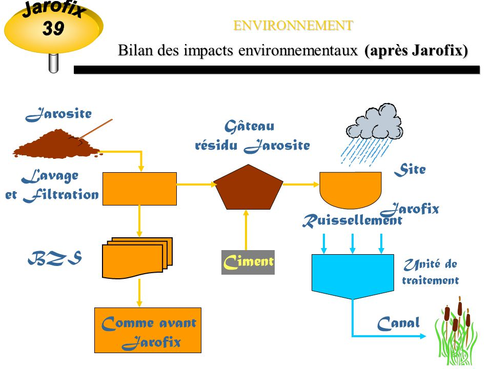 Bilan des impacts environnementaux (après Jarofix)